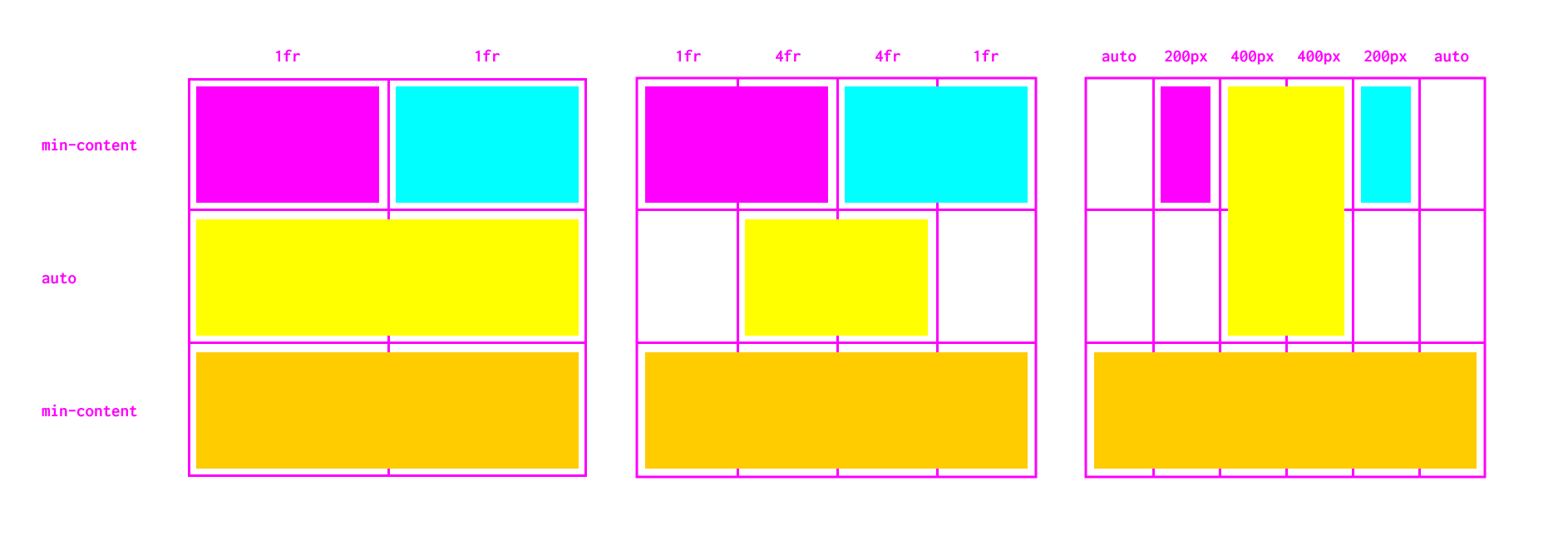 Three line diagrams representing how the site content changes at different breakpoints